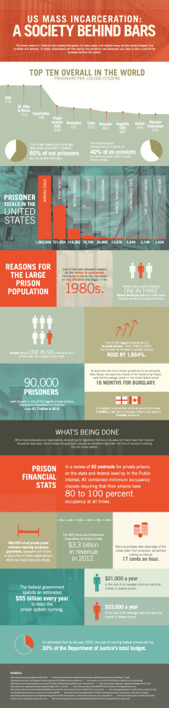 Wretched facts of mass incarceration, the greatest social injustice of our time. Infographic by Denmon and Denmon